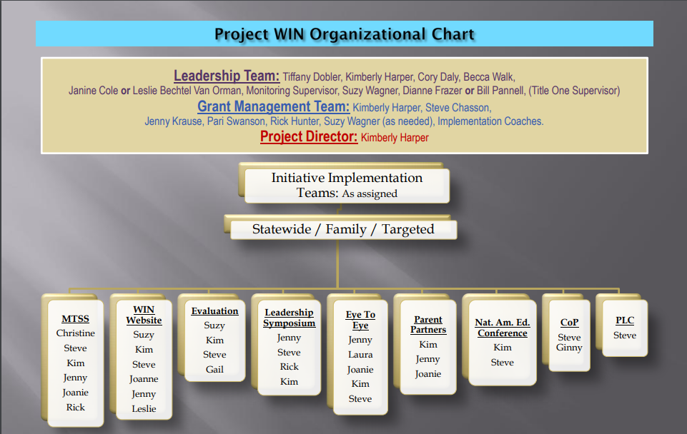 Project WIN Organization Chart as of December 2013